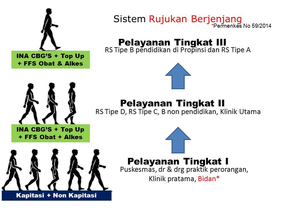 Sistem Rujukan Berjenjang