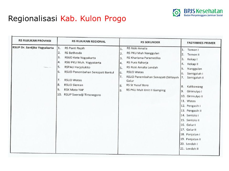 Regionalisasi Kab. Kulon Progo