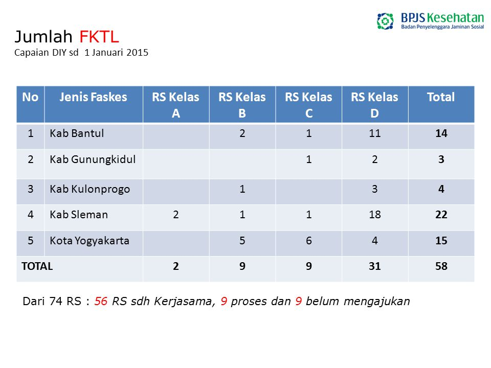 Jumlah FKTL No Jenis Faskes RS Kelas A RS Kelas B RS Kelas C