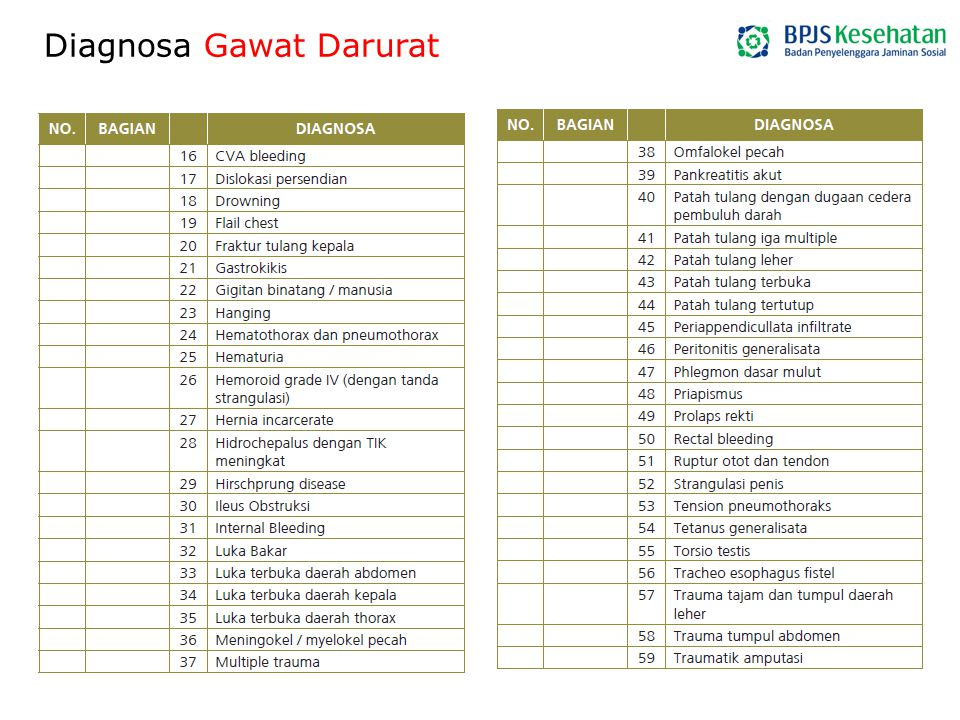 Diagnosa Gawat Darurat