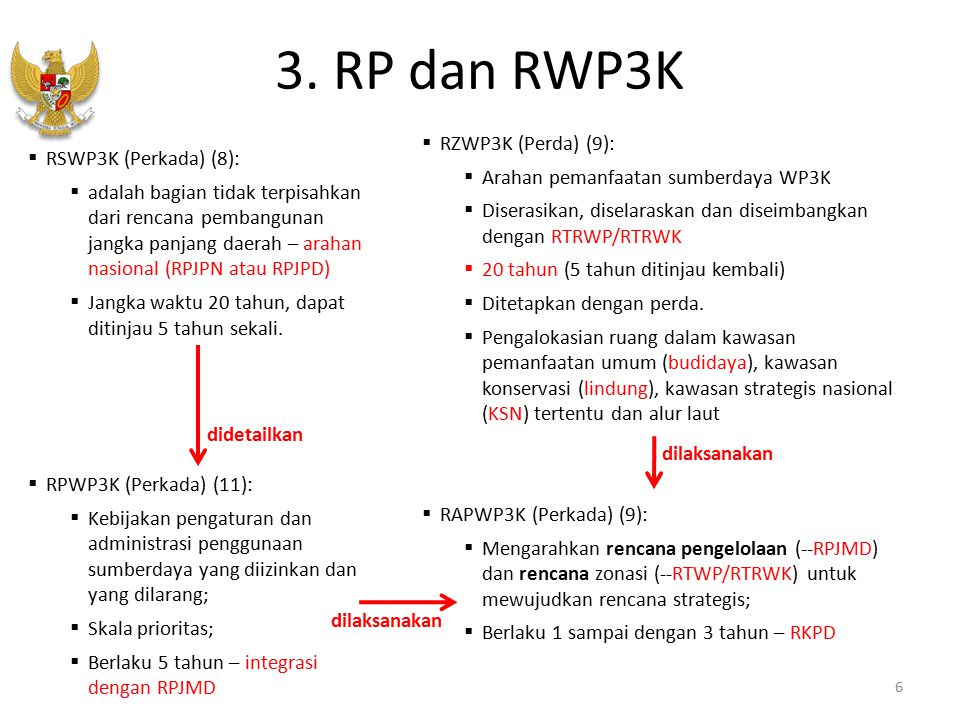 3. RP dan RWP3K RZWP3K (Perda) (9): RSWP3K (Perkada) (8):