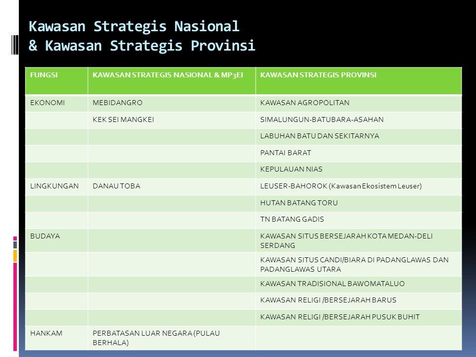 Kawasan Strategis Nasional & Kawasan Strategis Provinsi