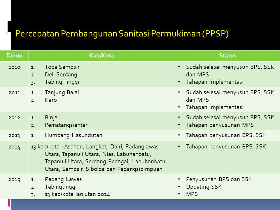 Percepatan Pembangunan Sanitasi Permukiman (PPSP)