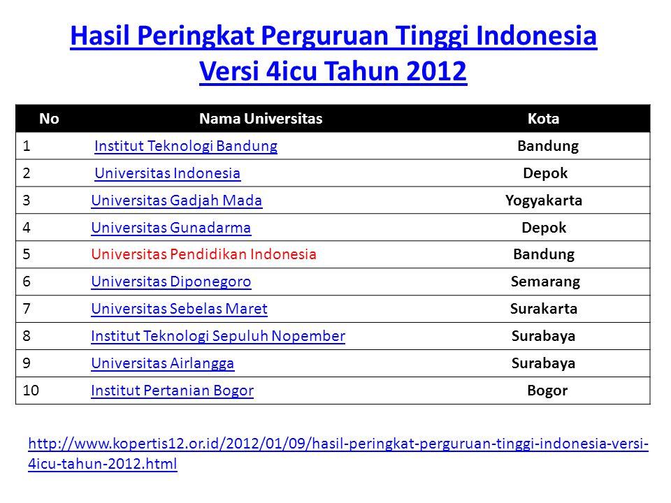 Hasil Peringkat Perguruan Tinggi Indonesia Versi 4icu Tahun 2012