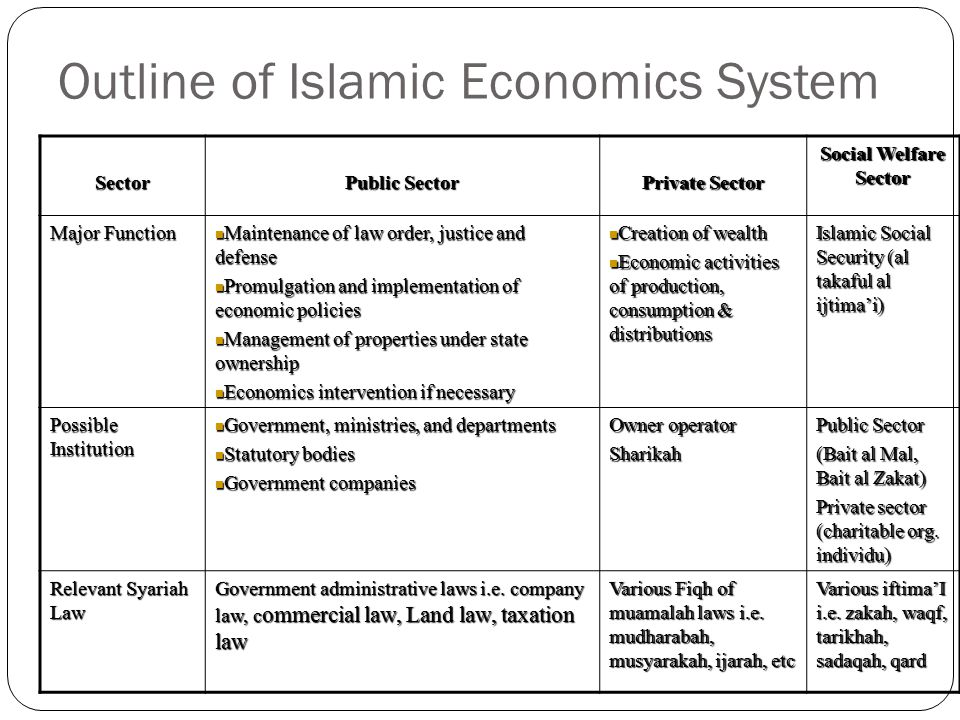 Outline of Islamic Economics System