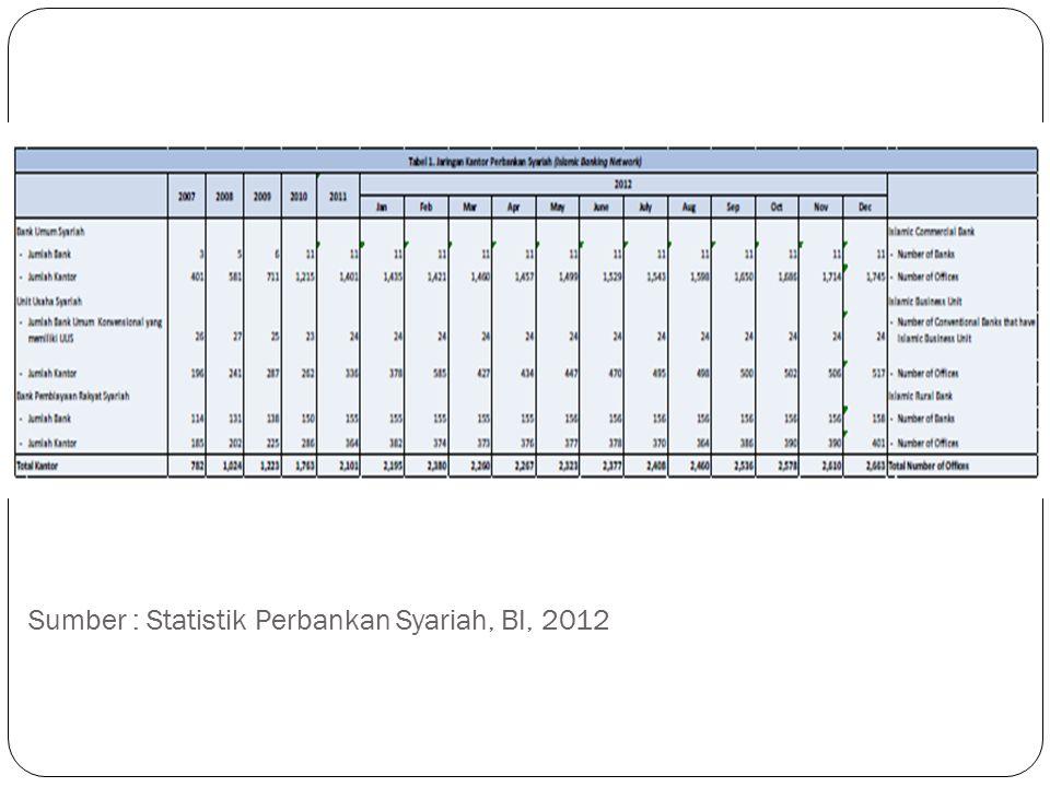 Sumber : Statistik Perbankan Syariah, BI, 2012