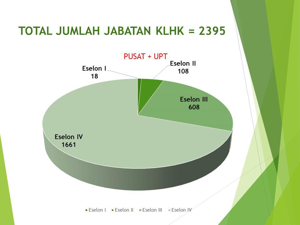 TOTAL JUMLAH JABATAN KLHK = 2395