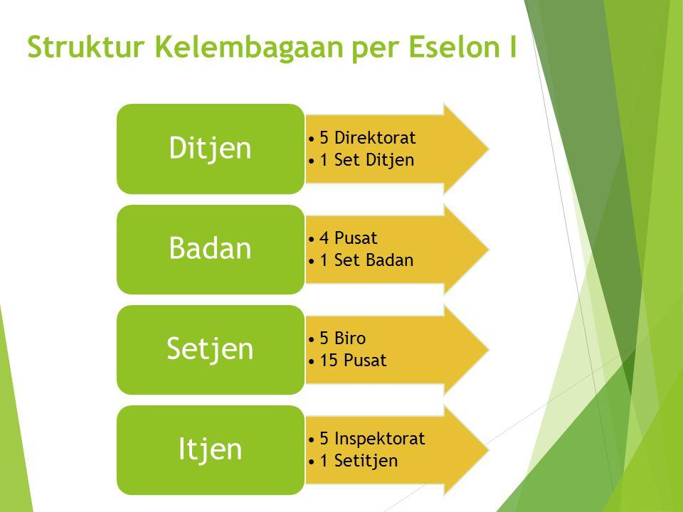 Struktur Kelembagaan per Eselon I