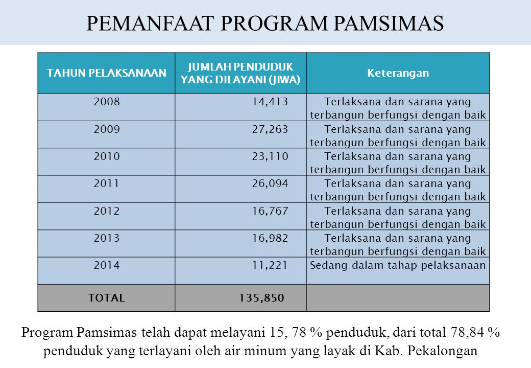 PEMANFAAT PROGRAM PAMSIMAS