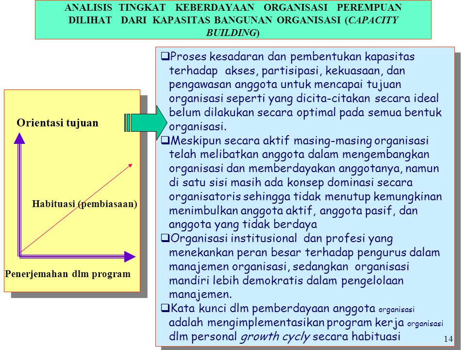 ANALISIS TINGKAT KEBERDAYAAN ORGANISASI PEREMPUAN DILIHAT DARI KAPASITAS BANGUNAN ORGANISASI (CAPACITY BUILDING)