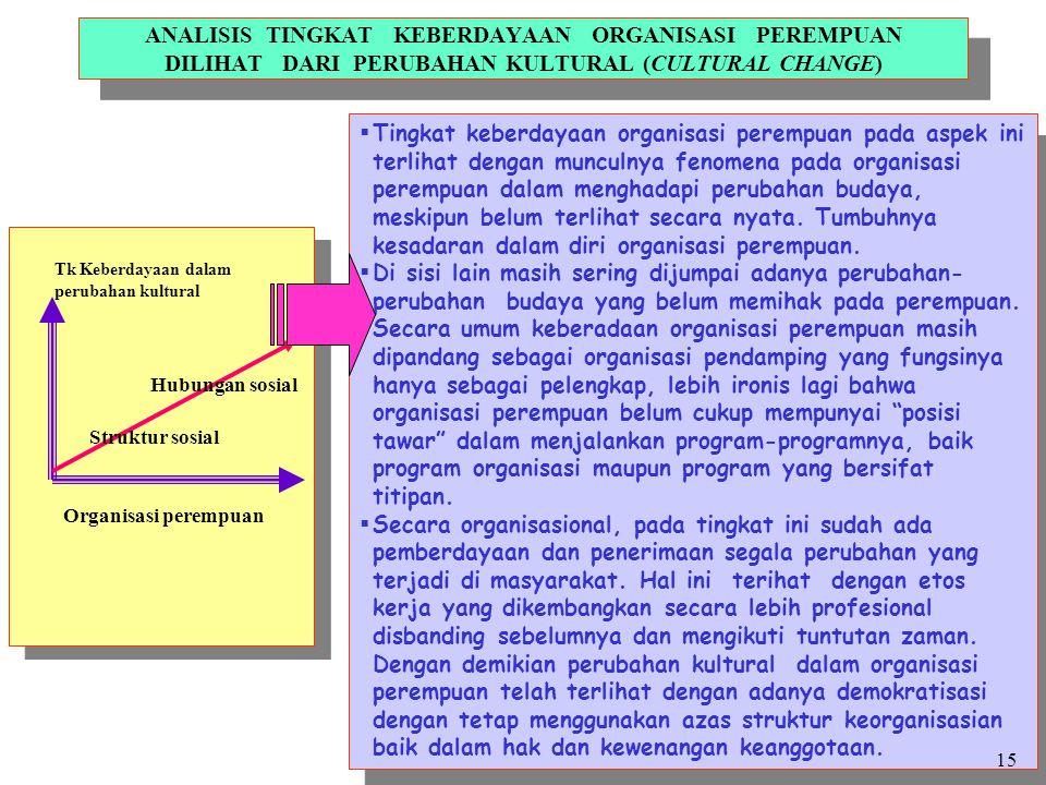 ANALISIS TINGKAT KEBERDAYAAN ORGANISASI PEREMPUAN DILIHAT DARI PERUBAHAN KULTURAL (CULTURAL CHANGE)