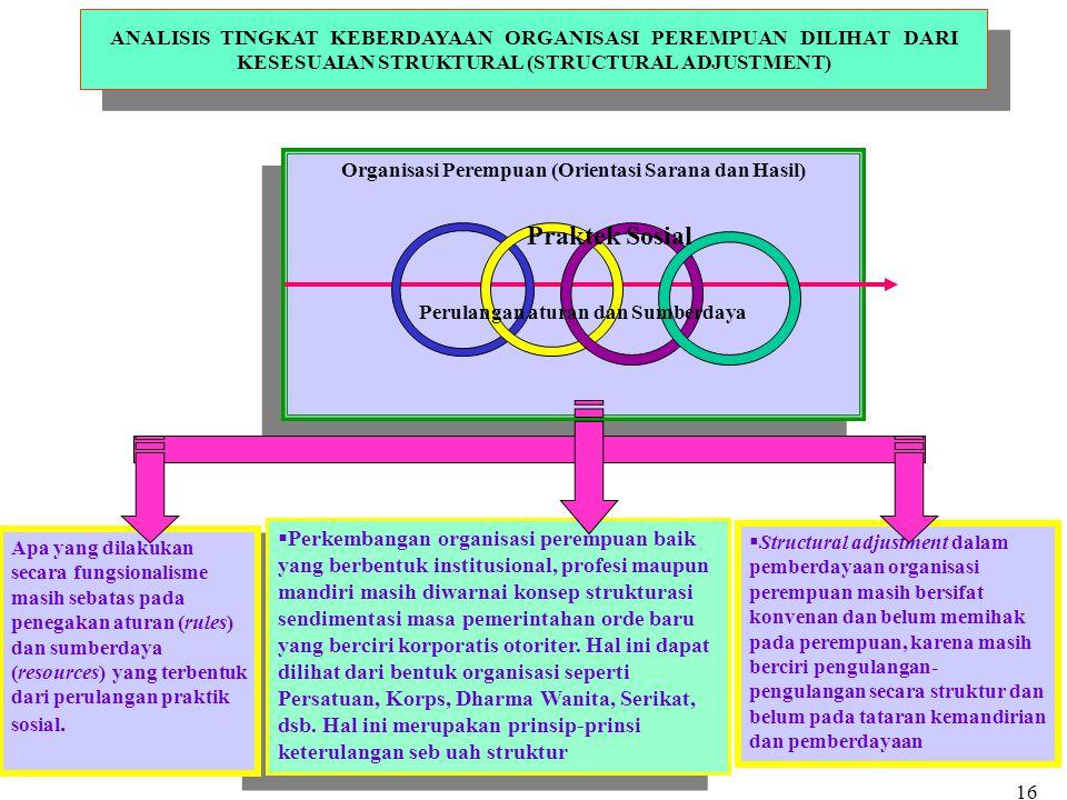 ANALISIS TINGKAT KEBERDAYAAN ORGANISASI PEREMPUAN DILIHAT DARI KESESUAIAN STRUKTURAL (STRUCTURAL ADJUSTMENT)