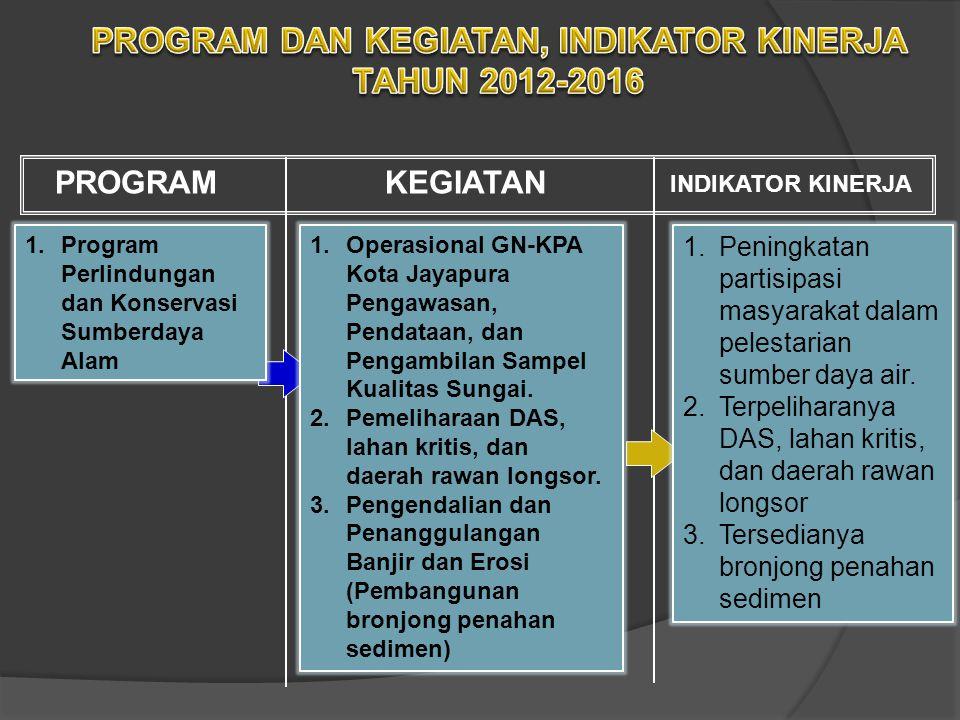 PROGRAM DAN KEGIATAN, INDIKATOR KINERJA TAHUN 2012-2016