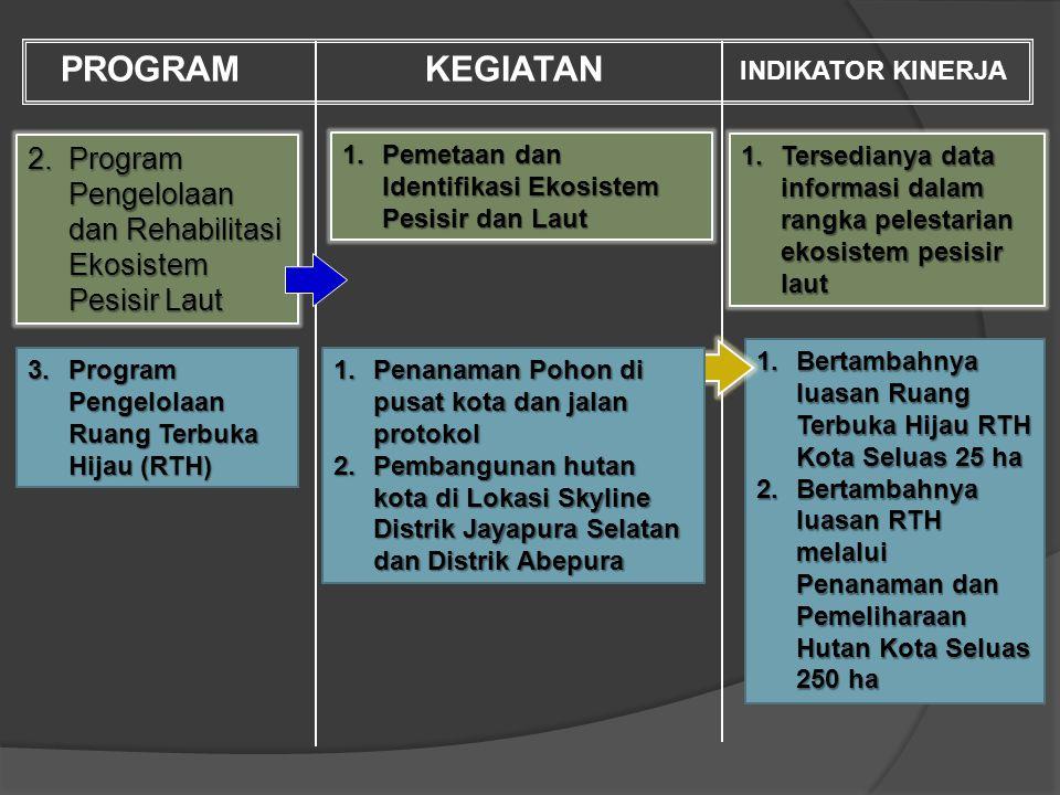 PROGRAM KEGIATAN. INDIKATOR KINERJA. Program Pengelolaan dan Rehabilitasi Ekosistem Pesisir Laut.