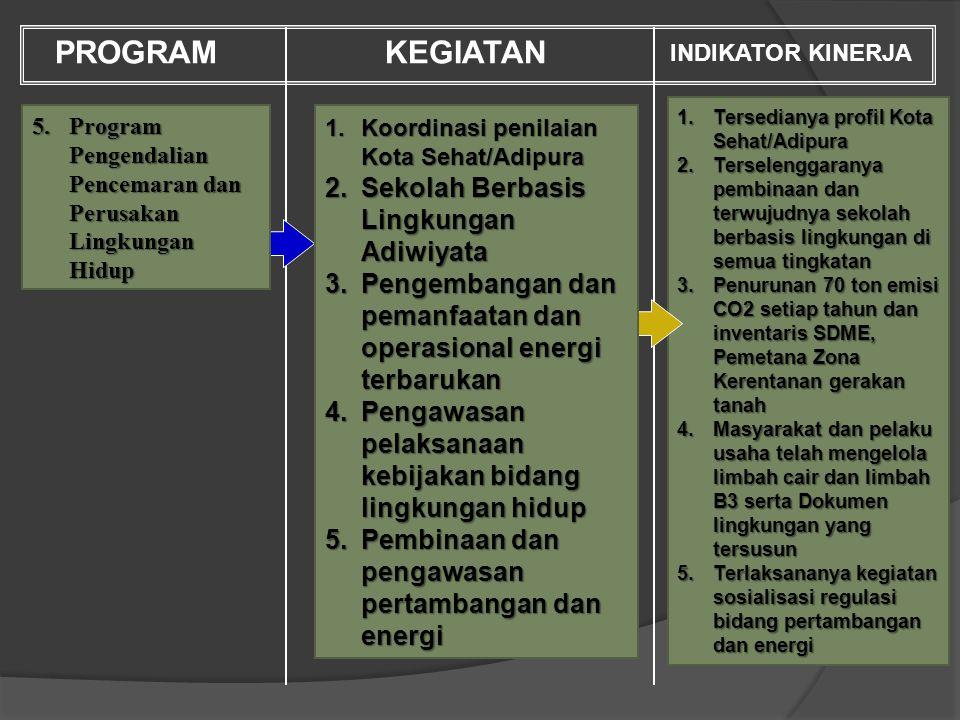 PROGRAM KEGIATAN Sekolah Berbasis Lingkungan Adiwiyata