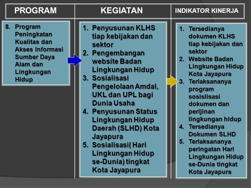 PROGRAM KEGIATAN Penyusunan KLHS tiap kebijakan dan sektor