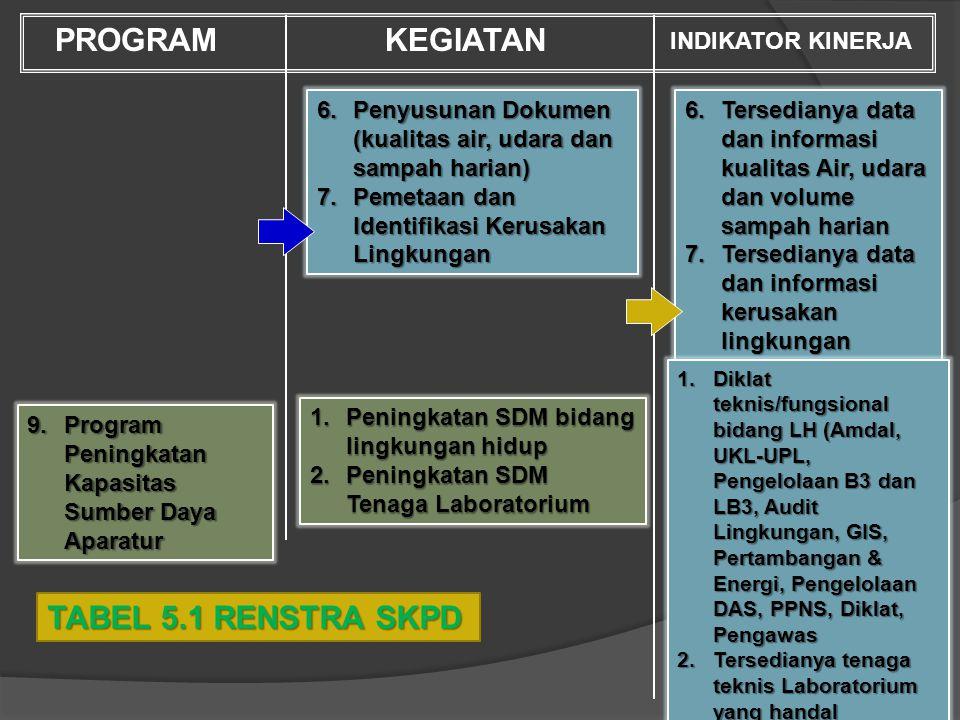 PROGRAM KEGIATAN TABEL 5.1 RENSTRA SKPD INDIKATOR KINERJA