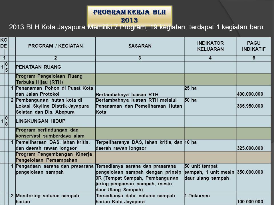 Program kerja BLH 2013 2013 BLH Kota Jayapura Memiliki 7 Program, 19 kegiatan: terdapat 1 kegiatan baru.