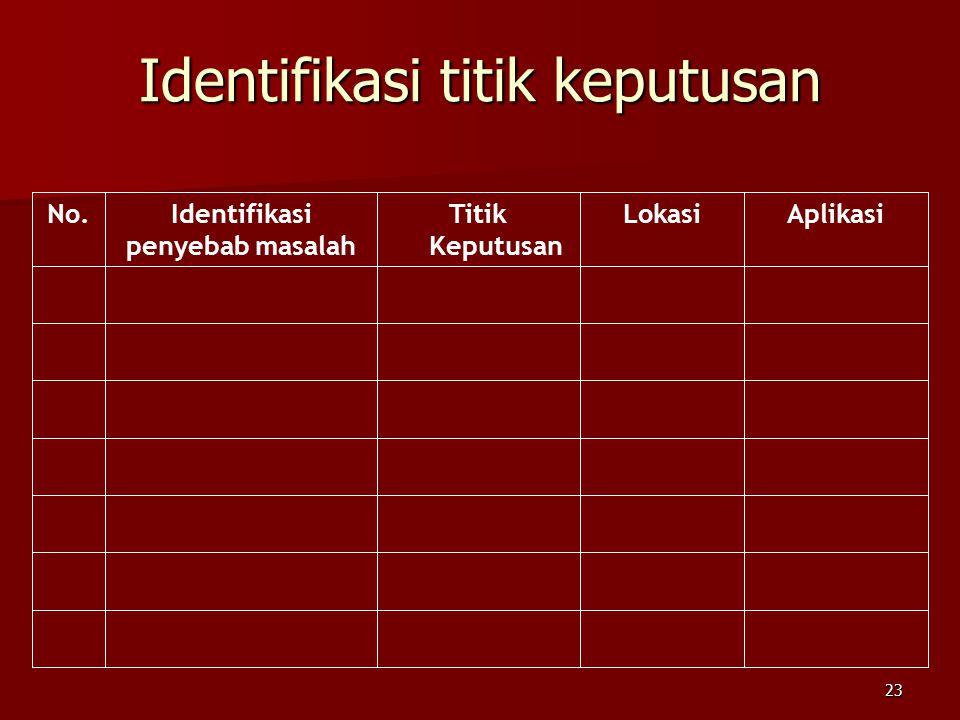 Identifikasi titik keputusan