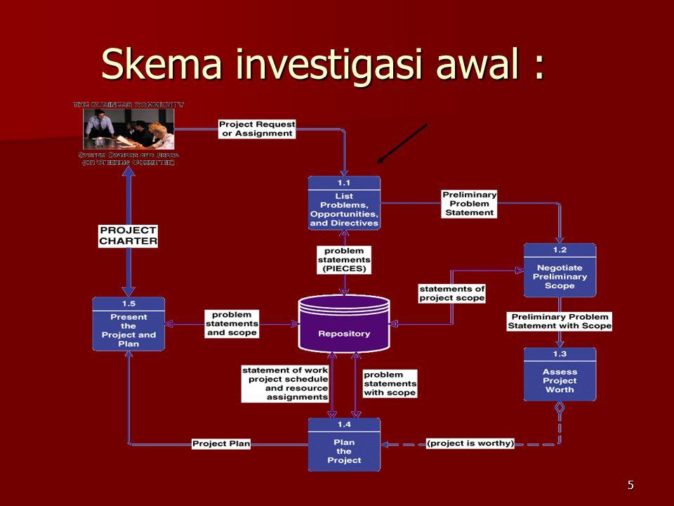 Skema investigasi awal :