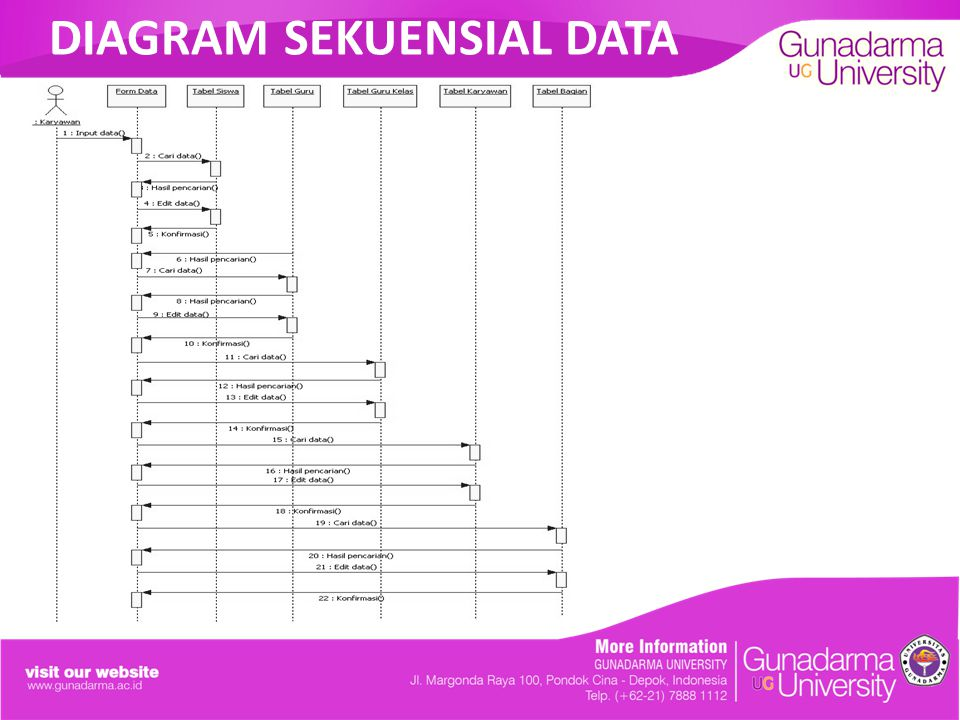 DIAGRAM SEKUENSIAL DATA