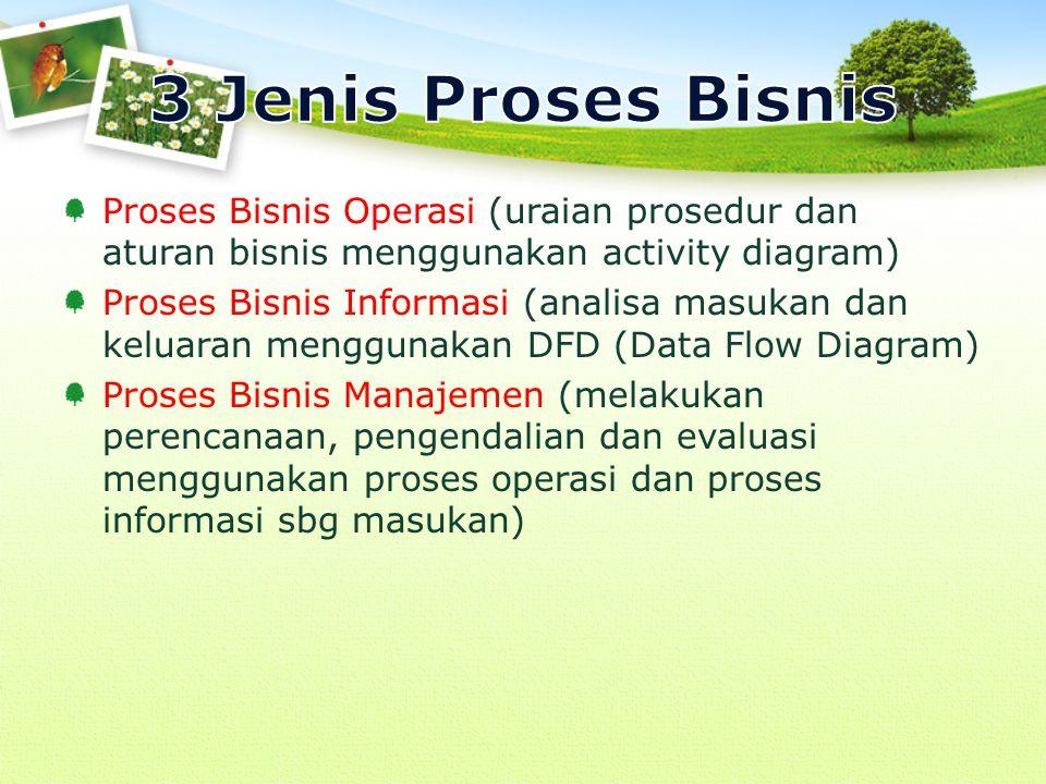 3 Jenis Proses Bisnis Proses Bisnis Operasi (uraian prosedur dan aturan bisnis menggunakan activity diagram)