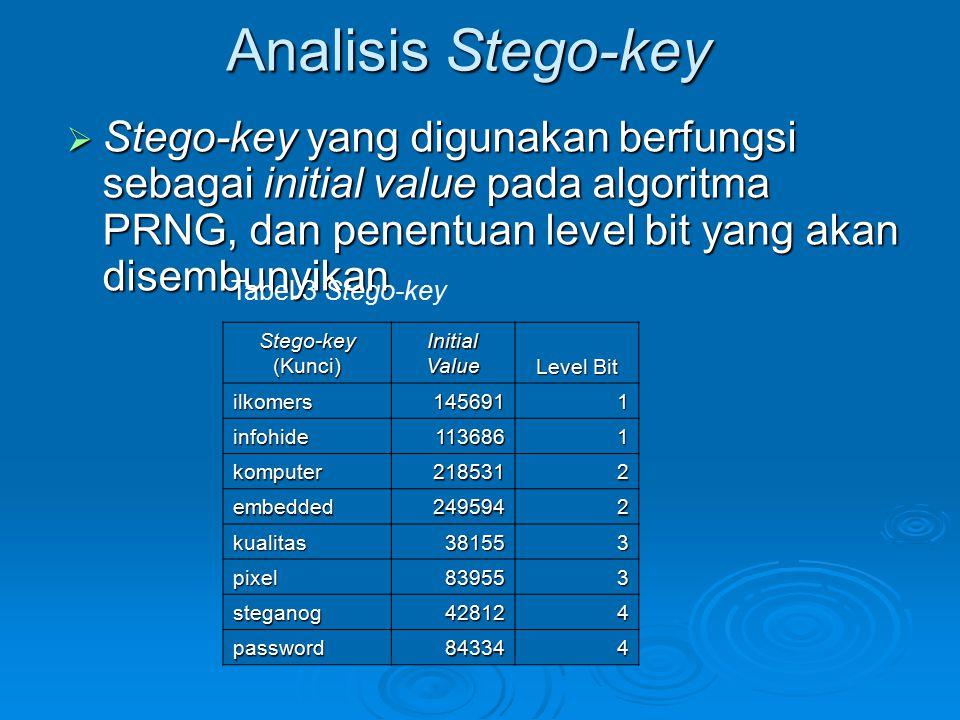 Analisis Stego-key Stego-key yang digunakan berfungsi sebagai initial value pada algoritma PRNG, dan penentuan level bit yang akan disembunyikan.