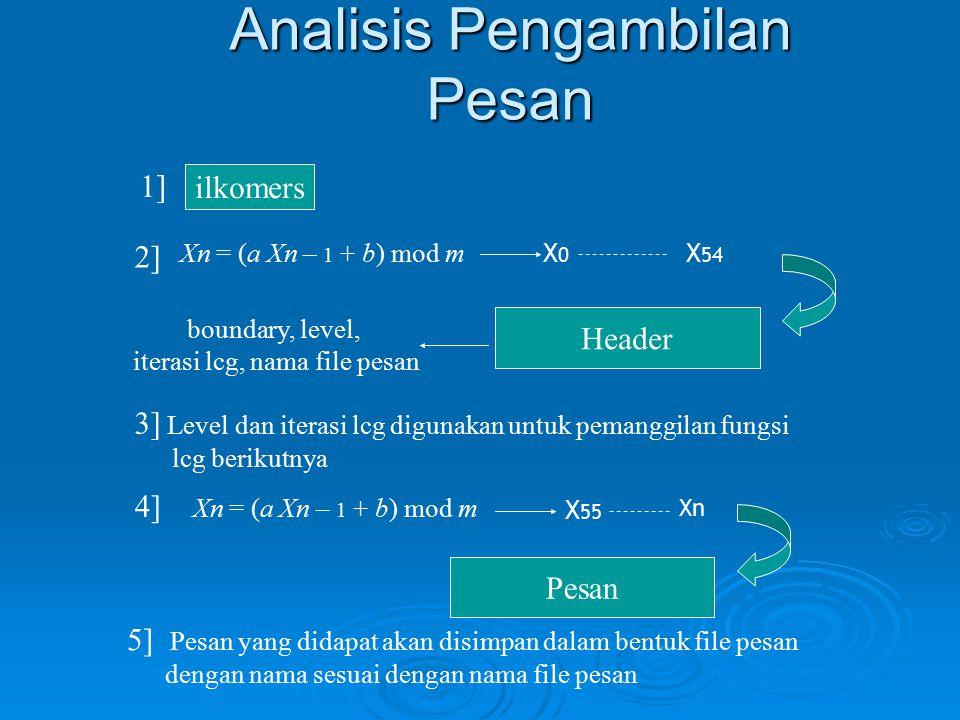 Analisis Pengambilan Pesan