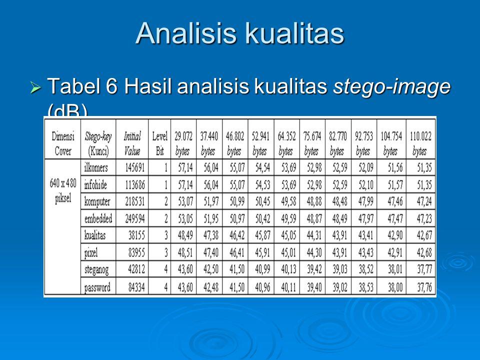 Analisis kualitas Tabel 6 Hasil analisis kualitas stego-image (dB)