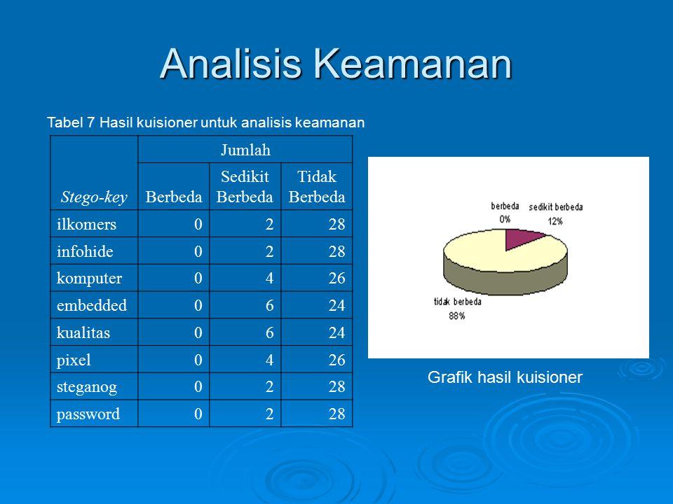 Analisis Keamanan Stego-key Jumlah Berbeda Sedikit Berbeda