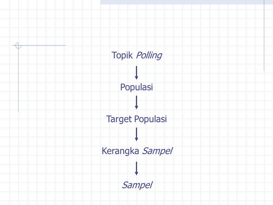 Topik Polling Populasi Target Populasi Kerangka Sampel Sampel