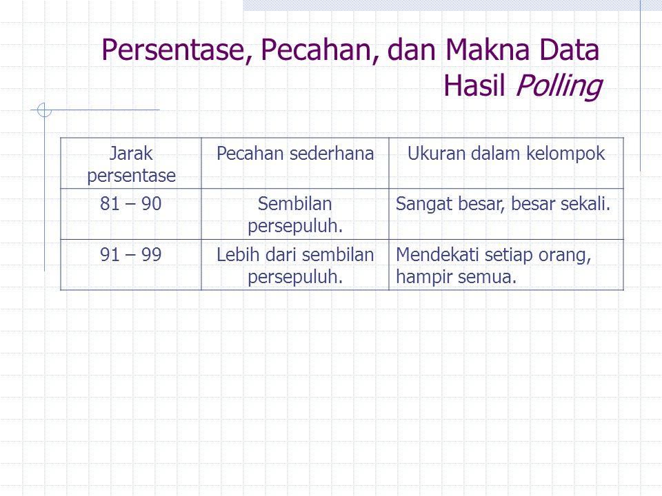 Persentase, Pecahan, dan Makna Data Hasil Polling