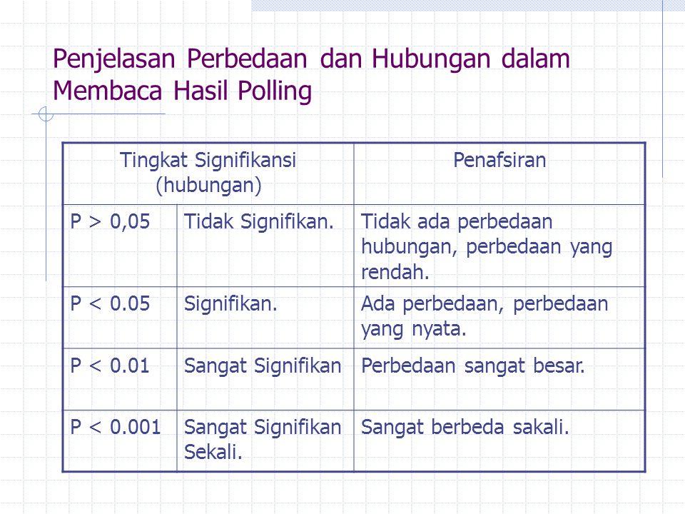 Penjelasan Perbedaan dan Hubungan dalam Membaca Hasil Polling