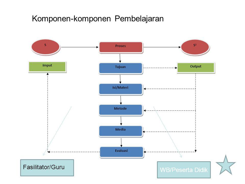 Komponen-komponen Pembelajaran
