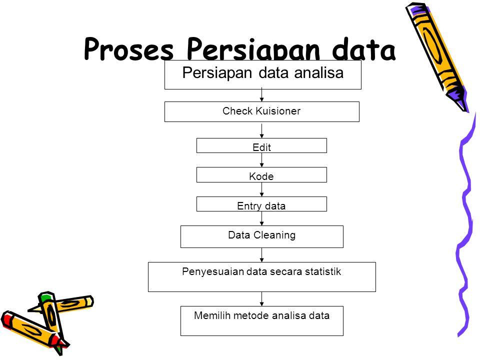 Proses Persiapan data Persiapan data analisa Check Kuisioner Edit Kode