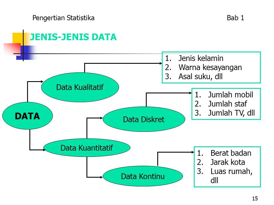 JENIS-JENIS DATA DATA Jenis kelamin Warna kesayangan Asal suku, dll