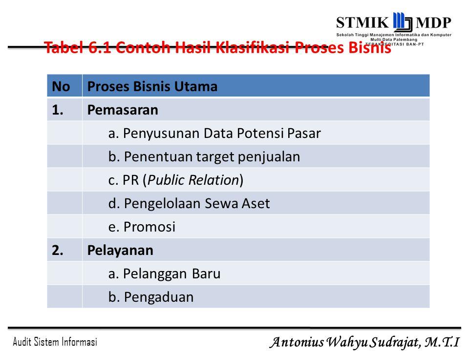 Tabel 6.1 Contoh Hasil Klasifikasi Proses Bisnis