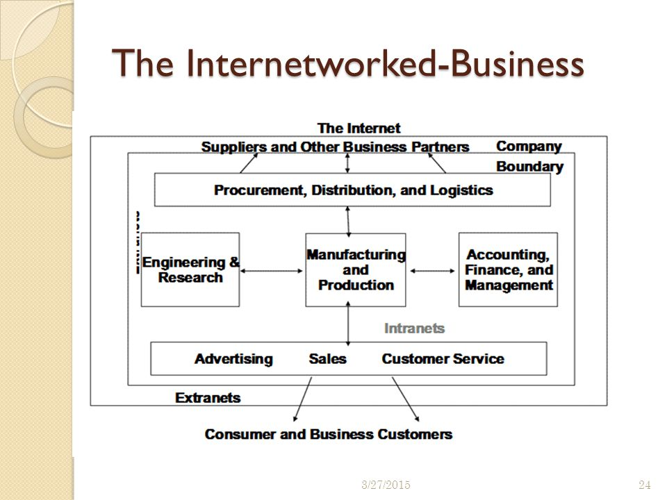 The Internetworked-Business