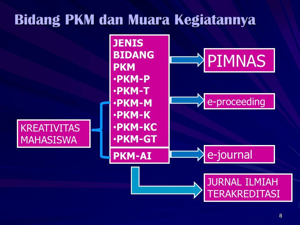 Bidang PKM dan Muara Kegiatannya