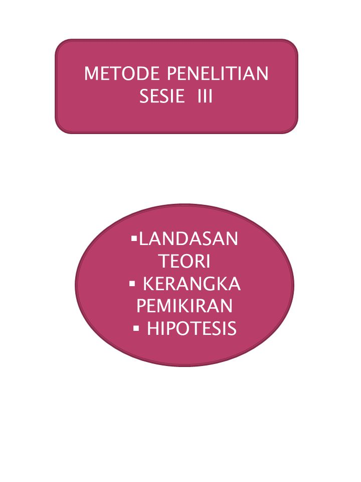 METODE PENELITIAN SESIE III LANDASAN TEORI KERANGKA PEMIKIRAN HIPOTESIS