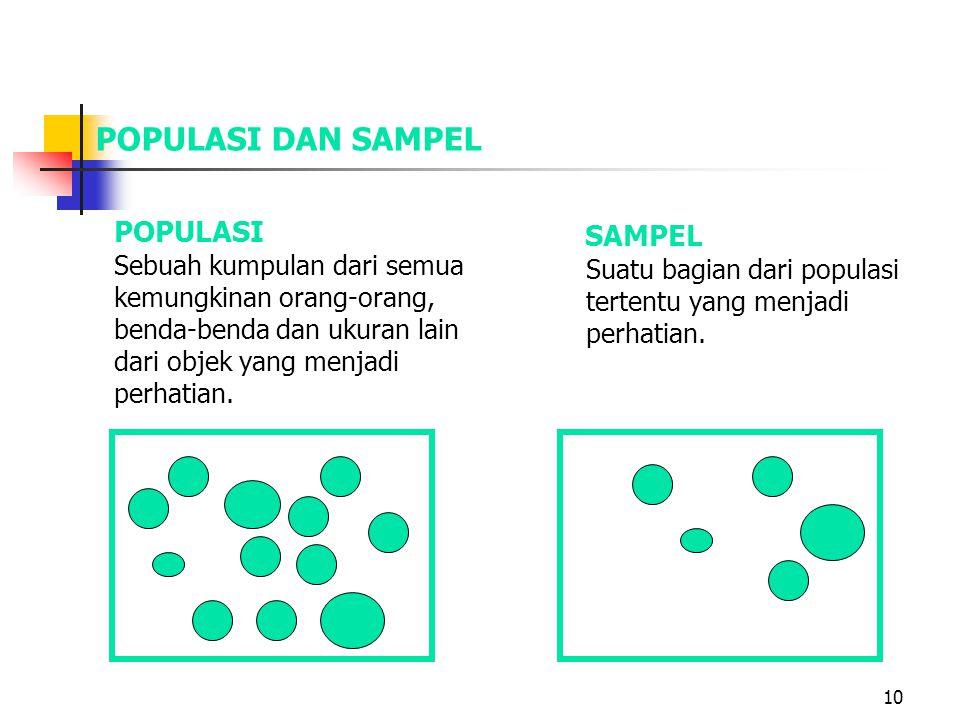 POPULASI DAN SAMPEL POPULASI SAMPEL