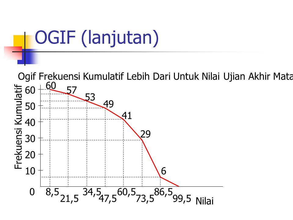 OGIF (lanjutan) Ogif Frekuensi Kumulatif Lebih Dari Untuk Nilai Ujian Akhir Mata Kuliah Statistika.