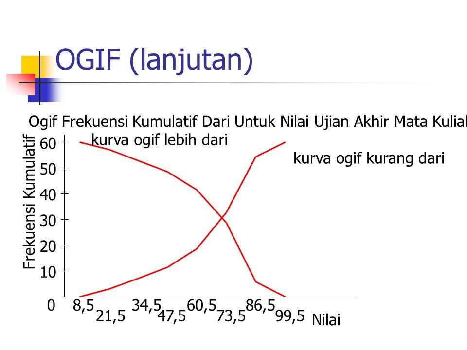 OGIF (lanjutan) Ogif Frekuensi Kumulatif Dari Untuk Nilai Ujian Akhir Mata Kuliah Statistika. kurva ogif lebih dari.