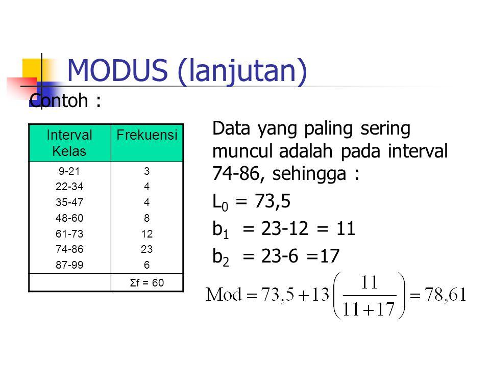 MODUS (lanjutan) Contoh :