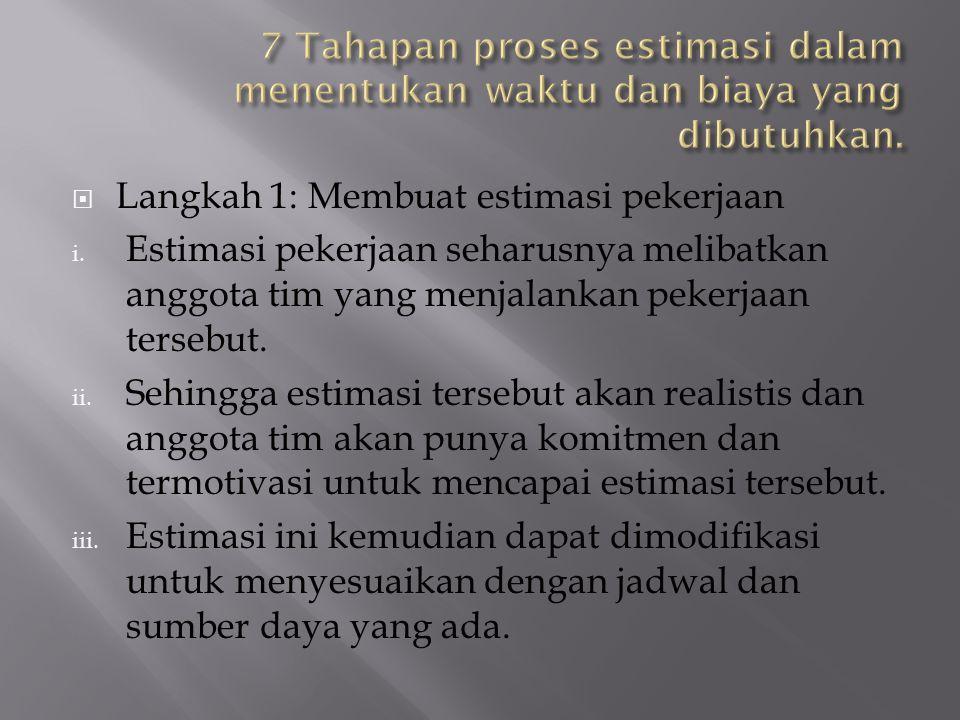 7 Tahapan proses estimasi dalam menentukan waktu dan biaya yang dibutuhkan.