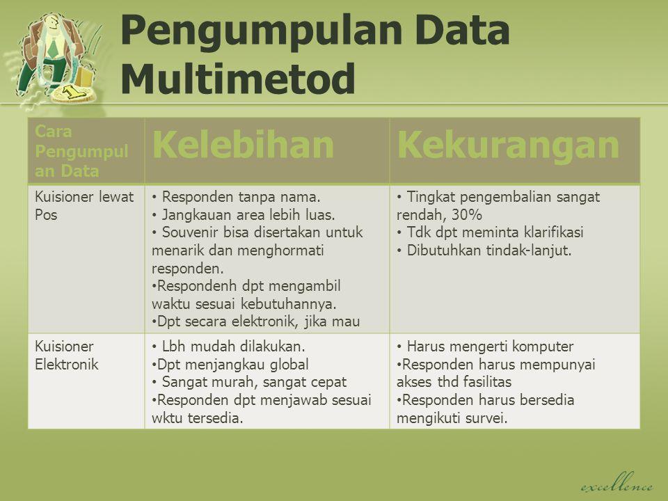 Pengumpulan Data Multimetod