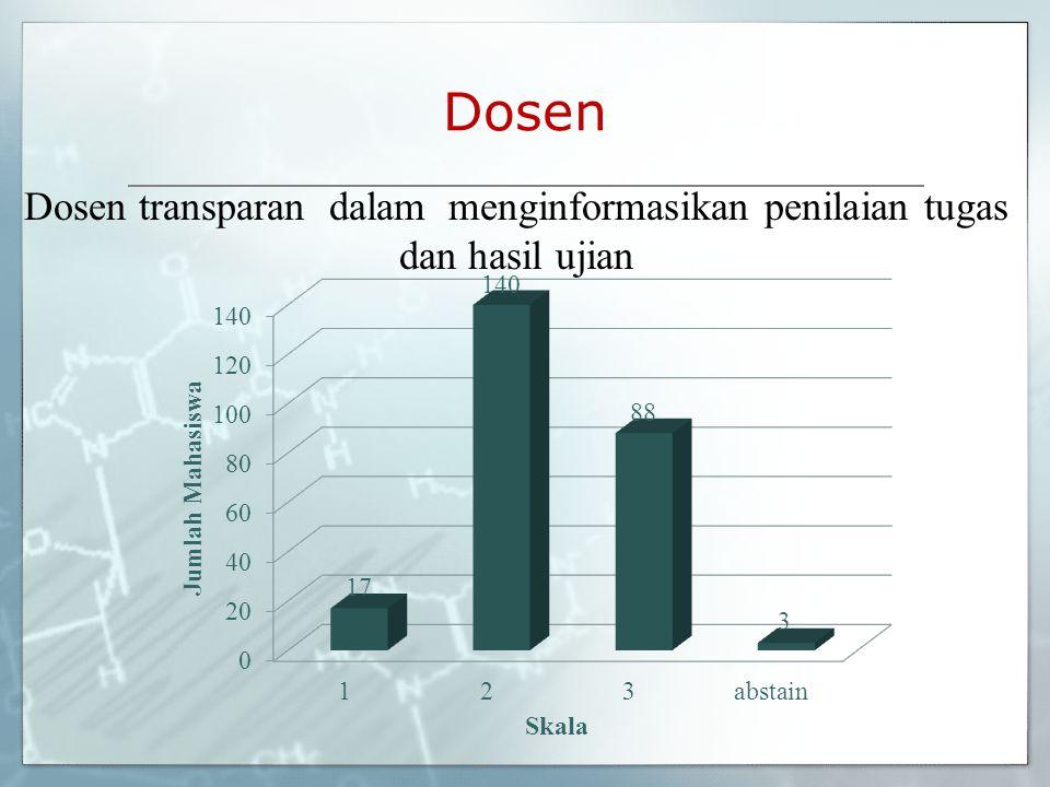 Dosen Dosen transparan dalam menginformasikan penilaian tugas dan hasil ujian