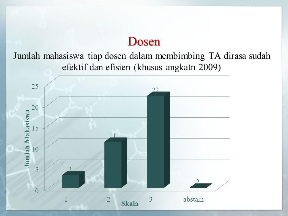 Dosen Jumlah mahasiswa tiap dosen dalam membimbing TA dirasa sudah efektif dan efisien (khusus angkatn 2009)