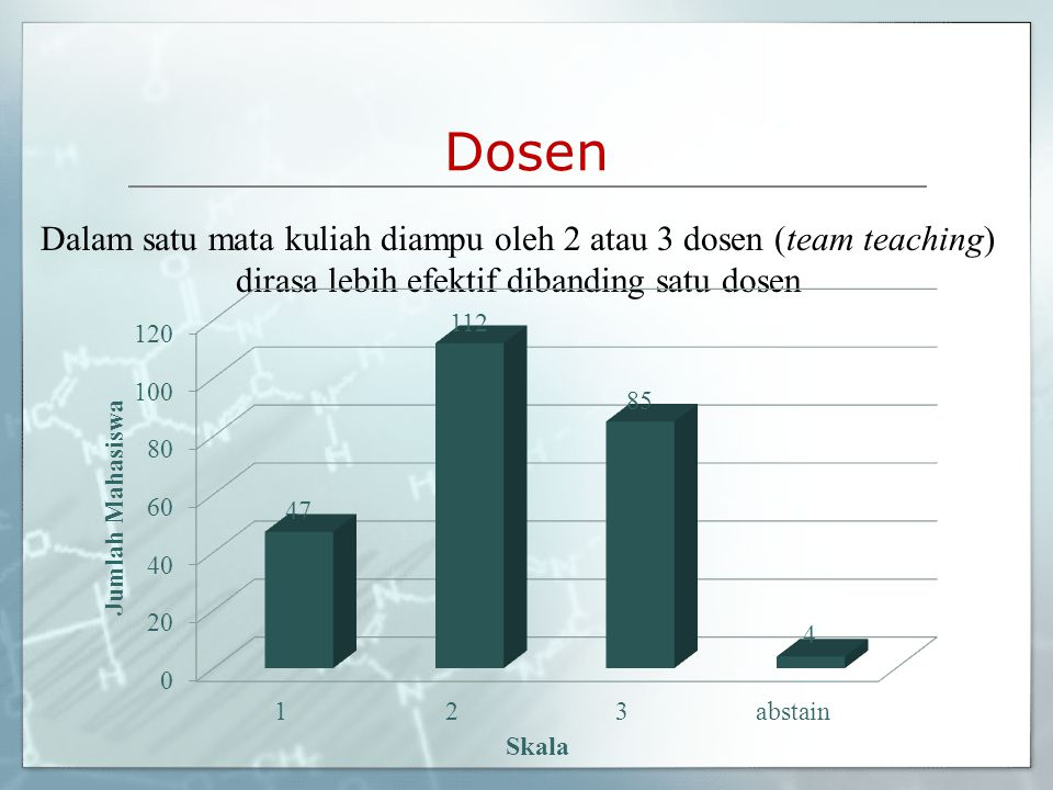 Dosen Dalam satu mata kuliah diampu oleh 2 atau 3 dosen (team teaching) dirasa lebih efektif dibanding satu dosen.