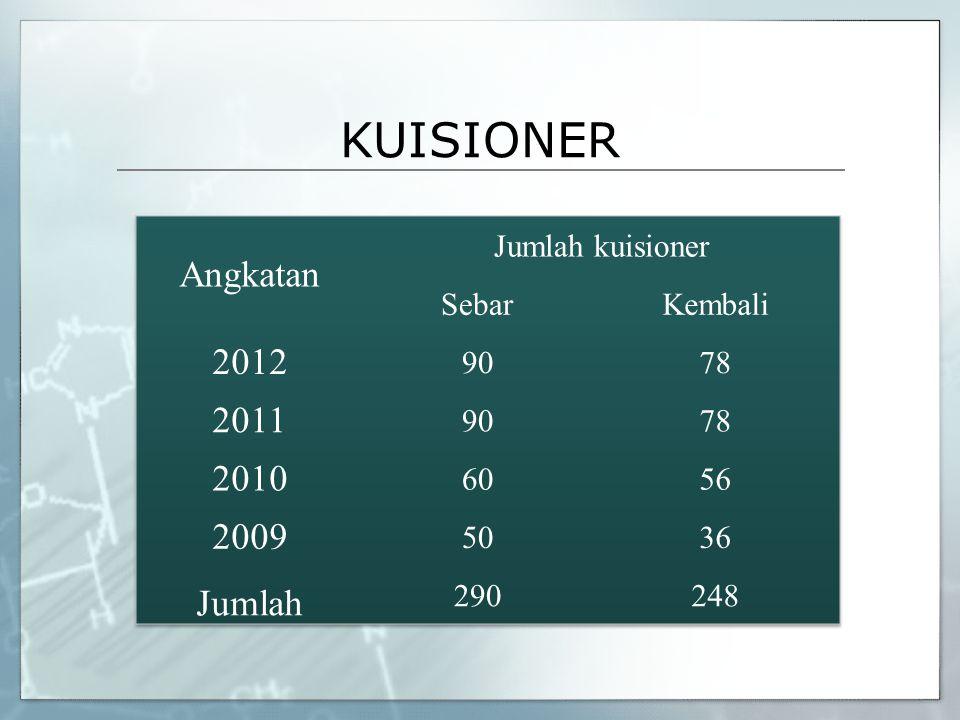 KUISIONER Angkatan 2012 2011 2010 2009 Jumlah Jumlah kuisioner Sebar